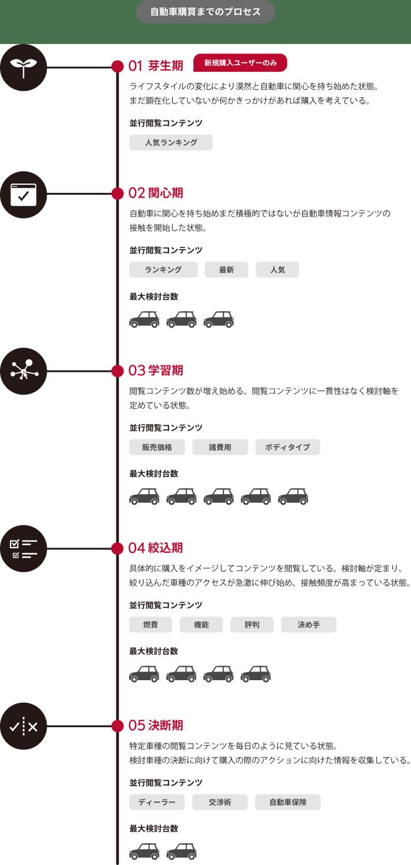 自動車購買プロセス